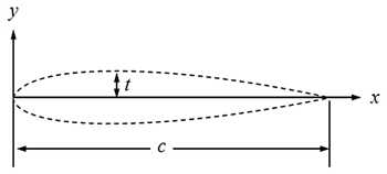 Figure 2. Cross-section of an NACA_0015 airfoil.