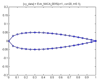 Figure 3. Plot of points created by the Extr_NACA_0015 function.