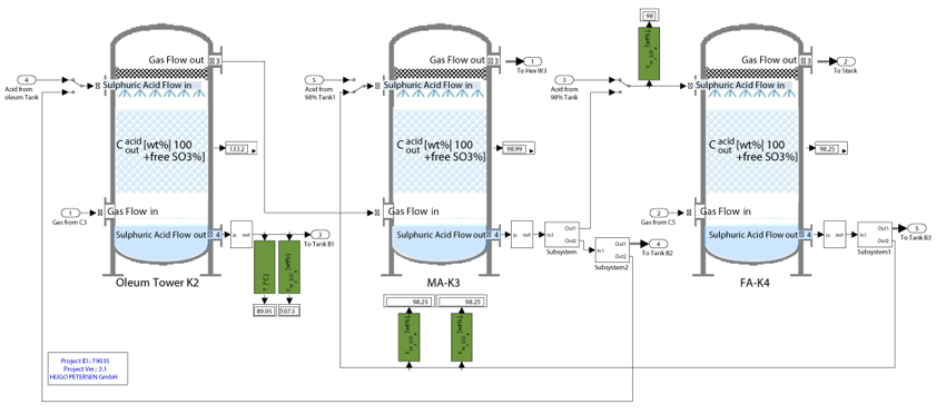 design of a sulfuric acid production plant engineering essay Operation and control system design have been thought through before  developing a control narrative sample plant process  sulfuric acid  1417 acetic.