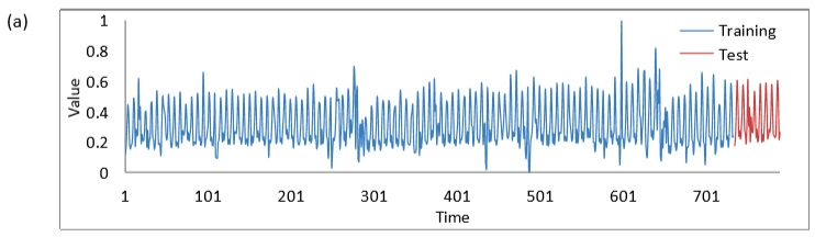Figure 1. Time series for daily ATM withdrawals, with training values and test values.