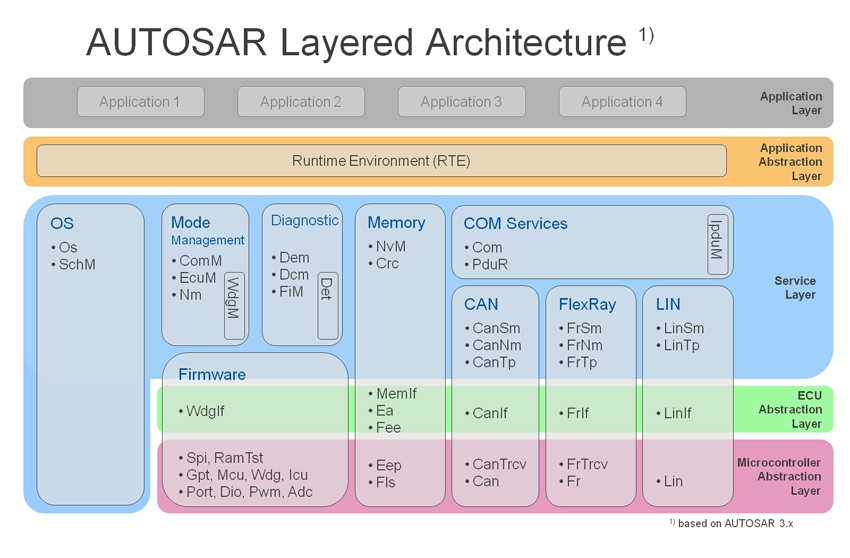 Removing Run Time Errors From Autosar Components Using