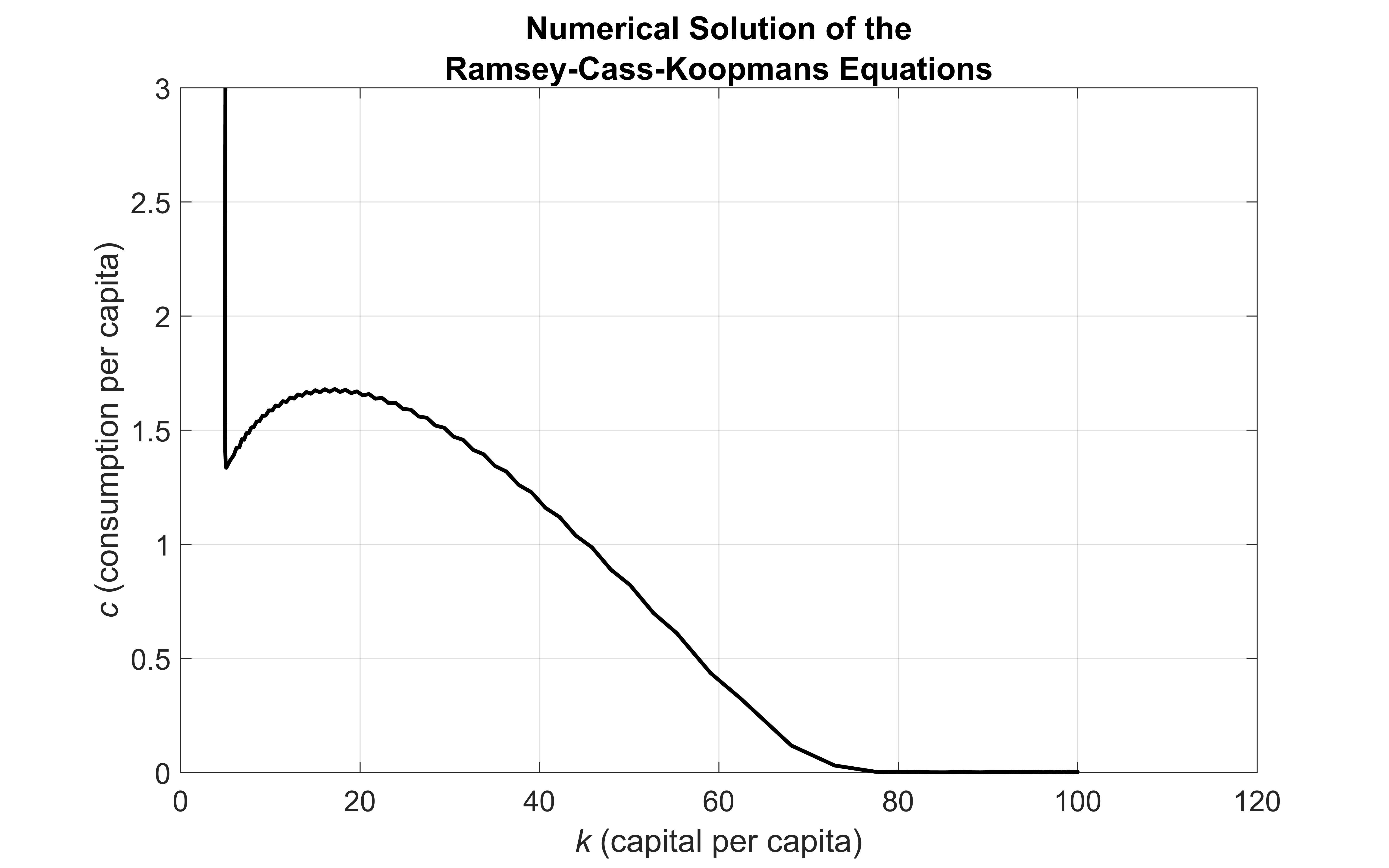 ramsey cass koopmens rck model Comparability of the neoclassical economic growth models:  the paper outlined two systems of di erential equations: the ramsey-cass-koopmans(rck) growth model with.