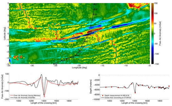 Figure 6. Top: MATLAB plot tracing Vening Meinesz' path across the Romanche trench. Bottom: Plots comparing Vening Meinesz' gravity anomaly and depth measurements with current measurements.