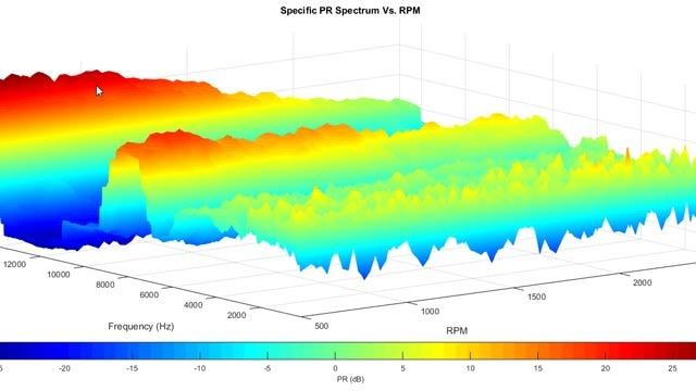 Bosch Develops a Single Platform for Automotive Test Data Analysis ...