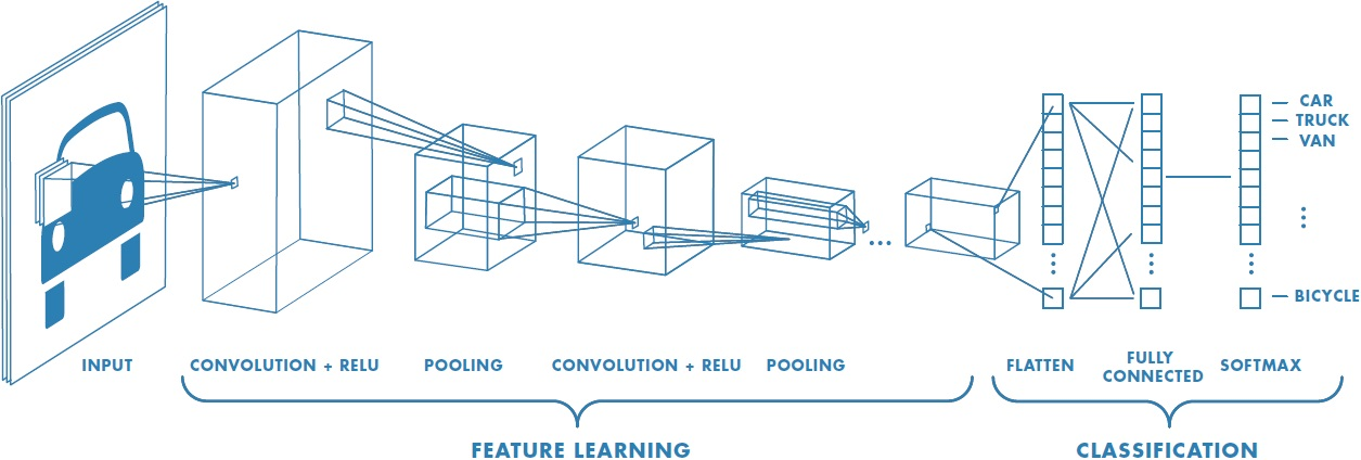 Convolutional neural network matlab simulink for Lenet 5 architecture