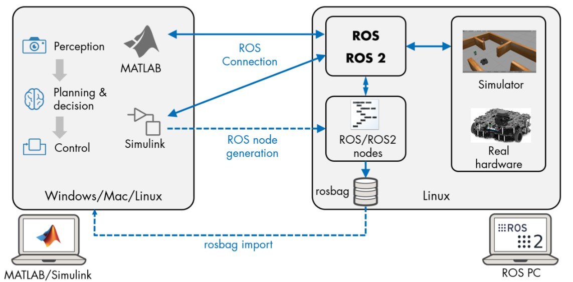 Create ROS nodes in MATLAB and Simulink, exchange messages with other nodes on the ROS network, import ROS log files into MATLAB, and generate C++ code for ...