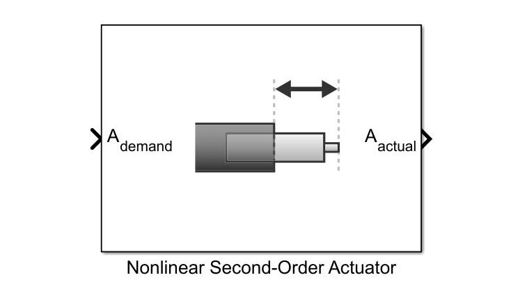 Modeling fin dynamics as a nonlinear actuator.