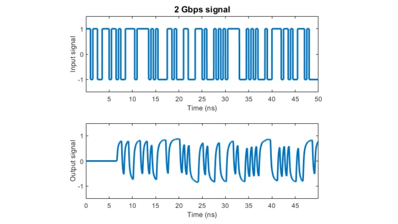 Effects of a channel modeled with rational fitting on a 2Gpbs signal.