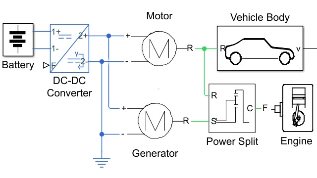 Power split hybrid vehicle electrical network.