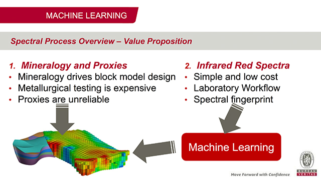 Machine Learning and Infrared Spectroscopy at Bureau Veritas