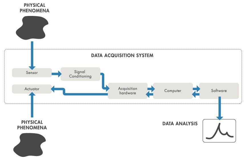 Data Acquisition System Development
