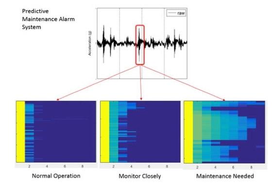 Baker Hughes predictive maintenance alarm system, based on MATLAB