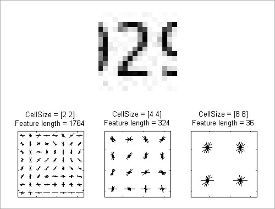 Histogram of oriented gradients (HOG) feature extraction of image (top). Feature vectors of different sizes are created to represent the image by varying cell size (bottom). See example for details.