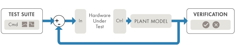 hardware-in-the-loop (hil) simulation setup  the block diagram shows a hil  simulation in which the hardware under test is an embedded controller and  the