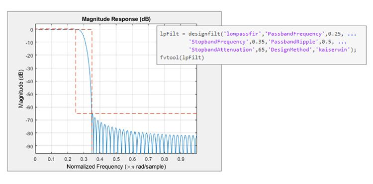 Design specifications and response of a low-pass Kaiser FIR filter in MATLAB.