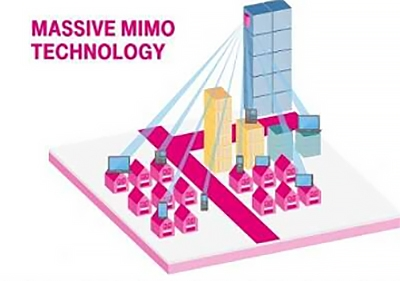 What is Massive MIMO Technology? - MATLAB & Simulink