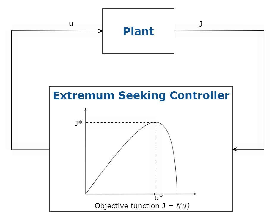 Fig 5. Schematic of Extremum Seeking Control.