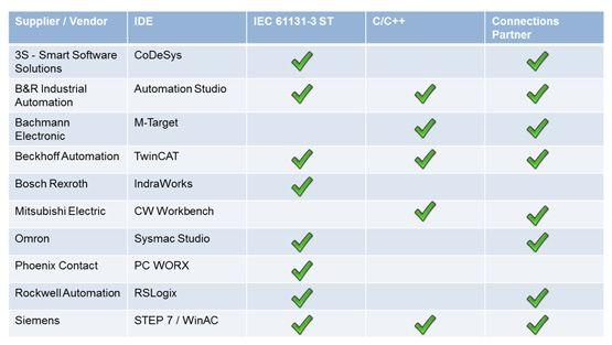 plc-platforms-support-code.jpg