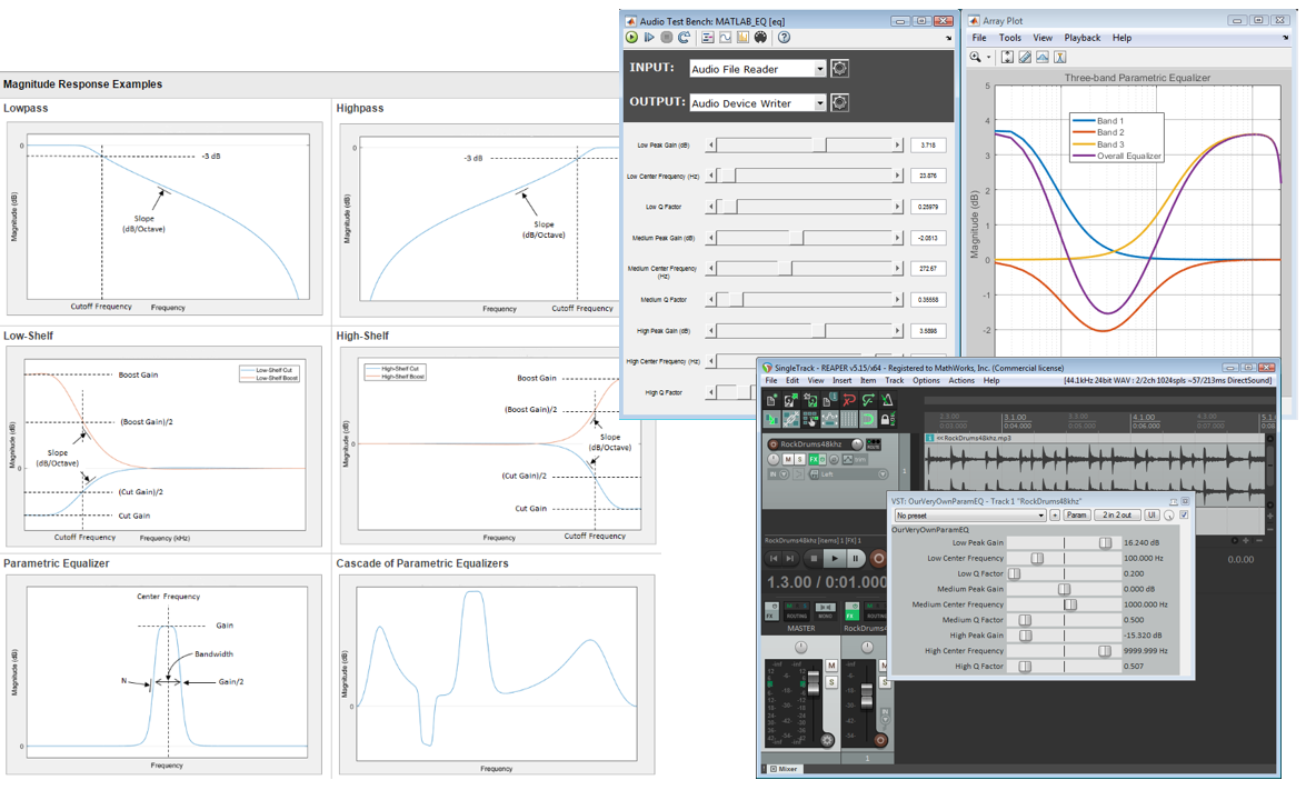 Parametric equalizer examples in Audio Toolbox with MATLAB.