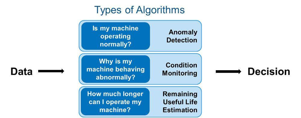 Types of algorithms used in predictive maintenance solutions and the questions they answer.