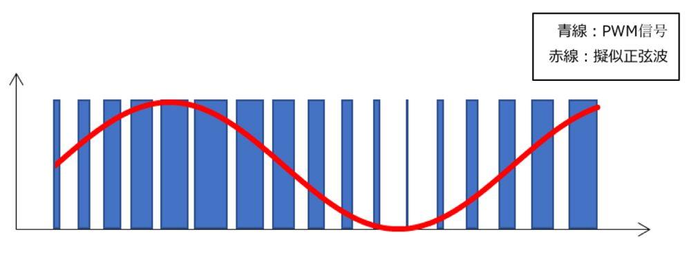 PWM出力による擬似正弦波
