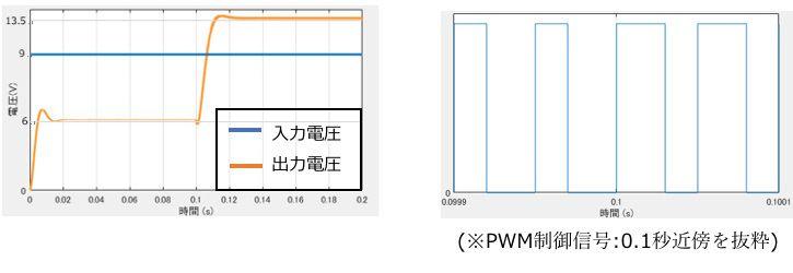 昇降圧コンバータ(非反転トポロジ)のシミュレーション結果(入出力電圧とPWM制御信号)