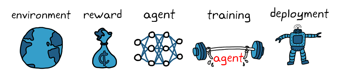 Figure 4. Reinforcement learning workflow.