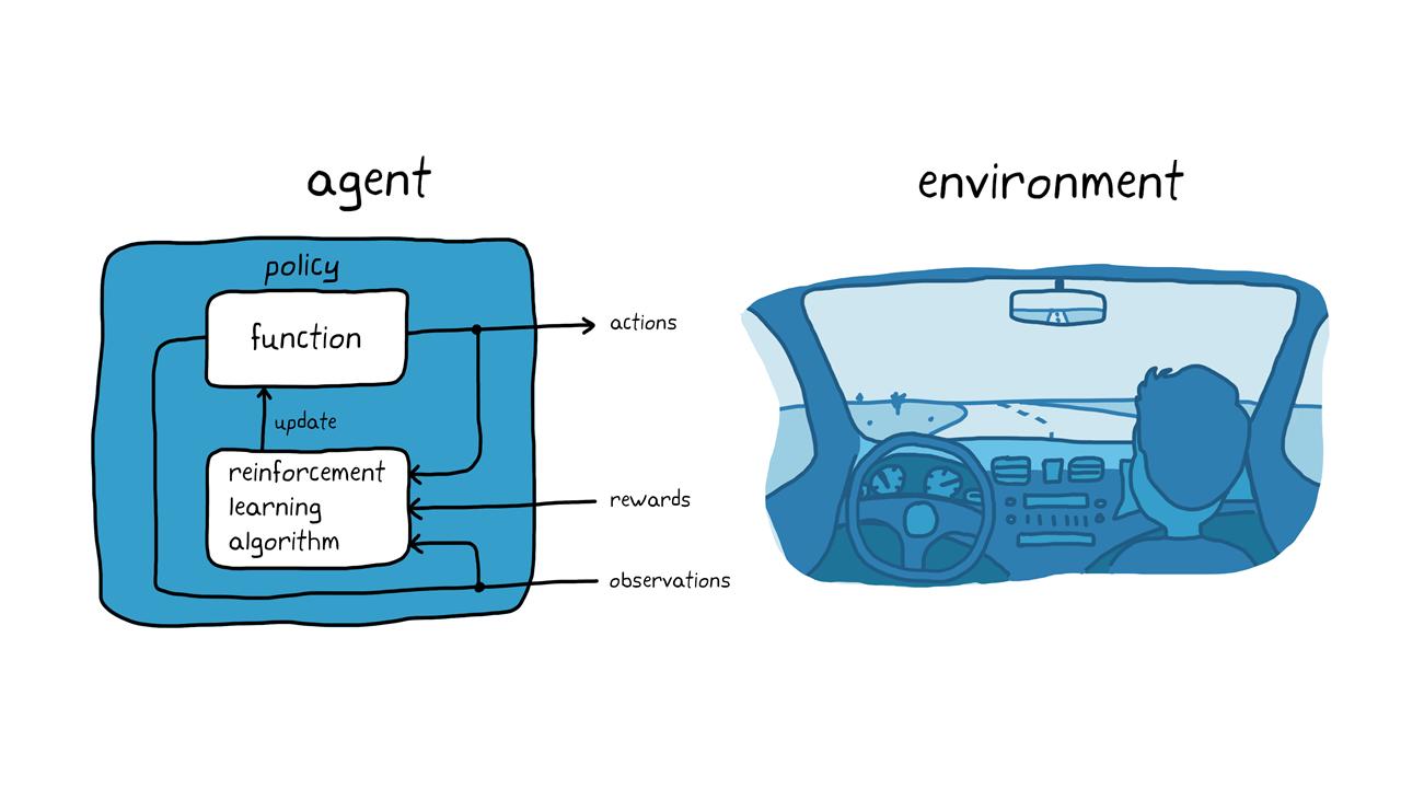 Figure 3. Reinforcement learning in autonomous parking.