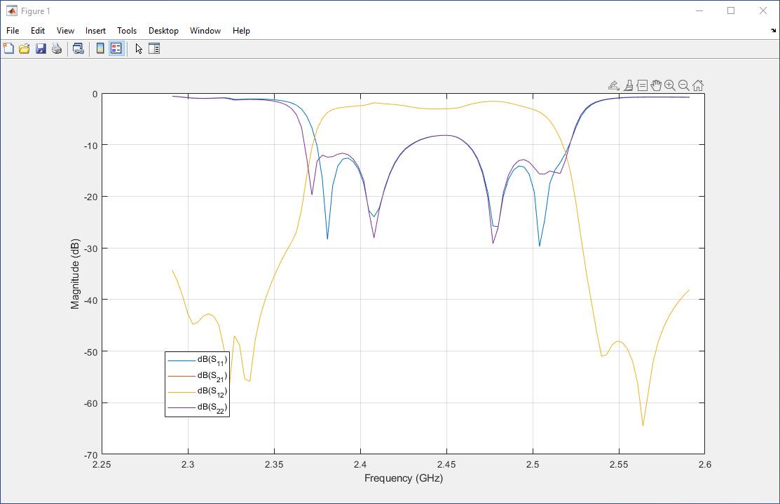 s parameters in matlab and simulink matlab simulink rh mathworks com