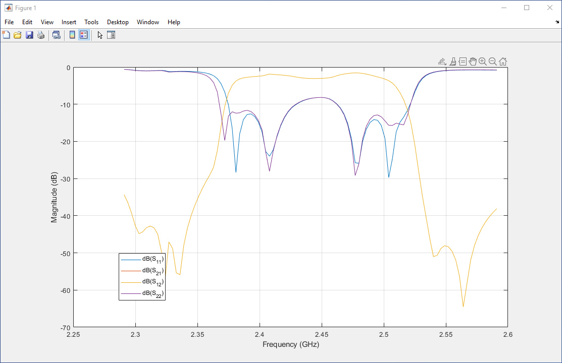 S-Parameters in MATLAB and Simulink - MATLAB & Simulink
