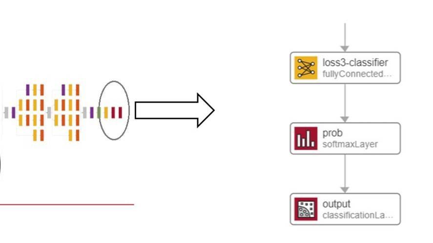 Transfer learning workflow.