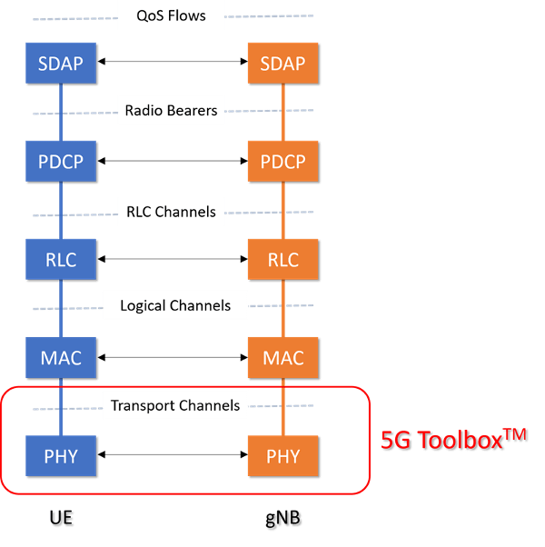 5G Toolbox and the 5G NR Protocol Layers - MATLAB & Simulink