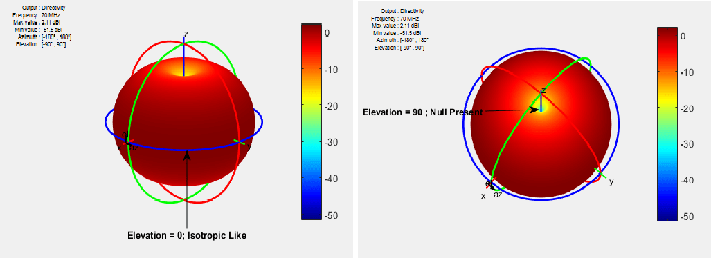 Antenna Classification - MATLAB & Simulink