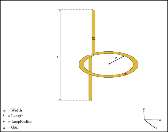 Create cycloid dipole antenna - MATLAB