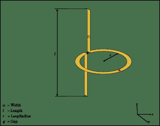 Create Cycloid Dipole Antenna Matlab