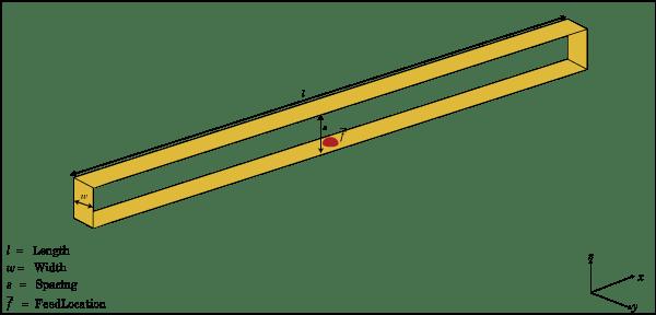 Create folded dipole antenna - MATLAB