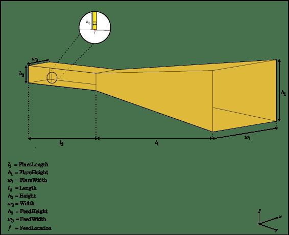Create horn antenna - MATLABMathWorks