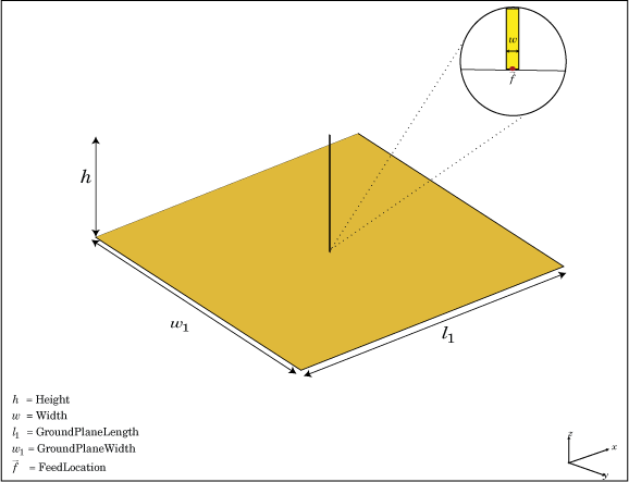 Create monopole antenna over rectangular ground plane - MATLAB