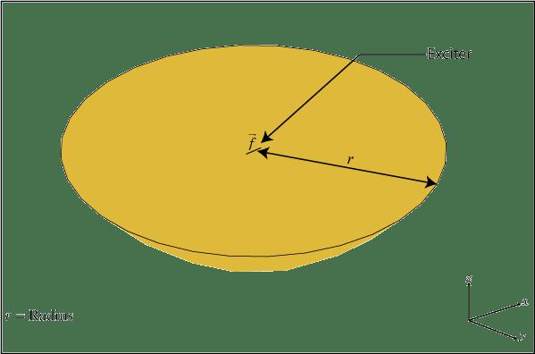 Create parabolic reflector antenna - MATLAB