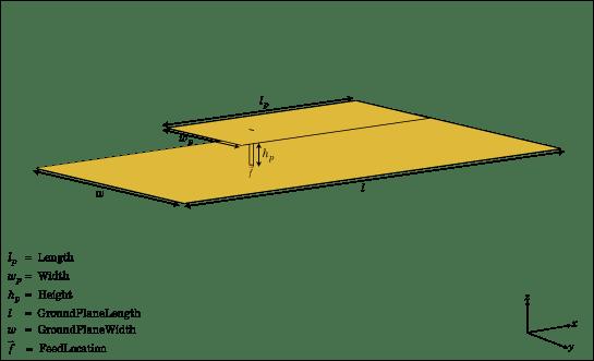 Create microstrip patch antenna - MATLAB