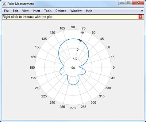 Interactive plot of radiation patterns in polar format - MATLAB