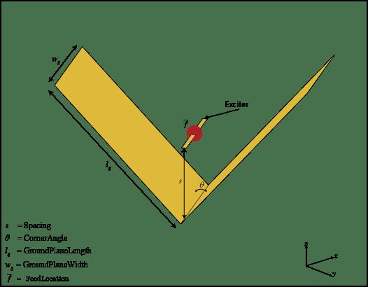 Create corner reflector-backed antenna - MATLAB