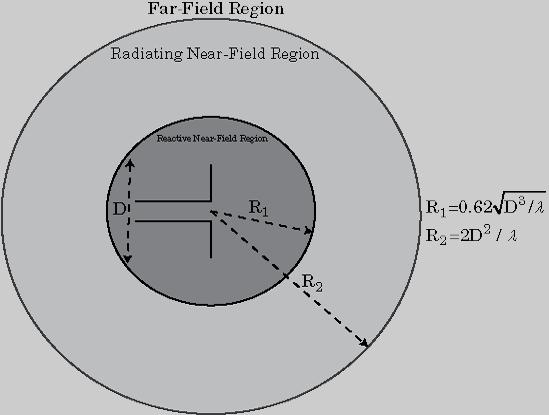 Field Analysis - MATLAB & Simulink