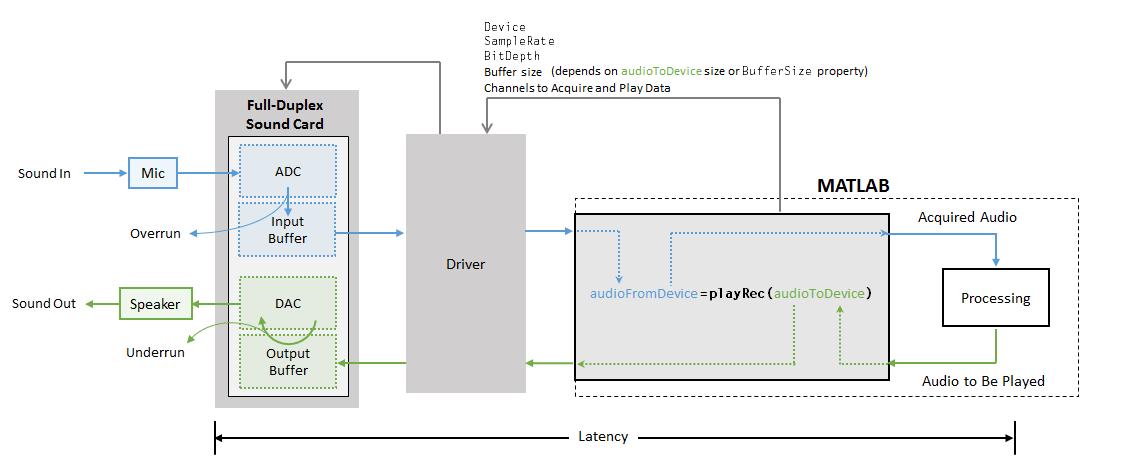 Audio I/O: Buffering, Latency, and Throughput - MATLAB