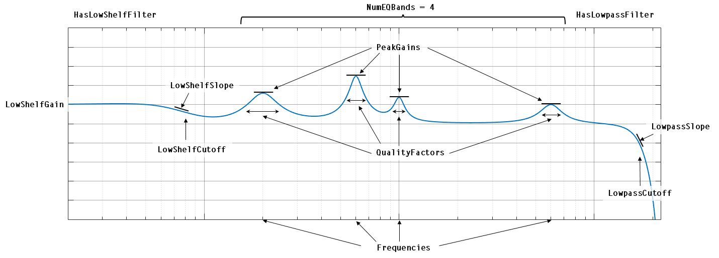 Multiband parametric equalizer - MATLAB