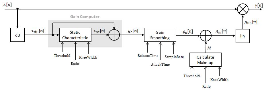 Dynamic range compressor - MATLAB