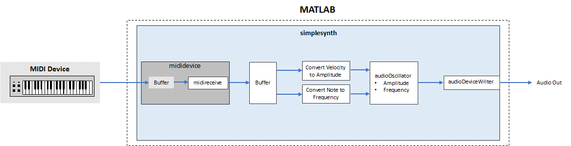 Design and Play a MIDI Synthesizer - MATLAB & Simulink