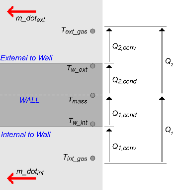 Constant volume open thermodynamic system with heat transfer - Simulink