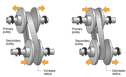 Push belt continuously variable transmission with