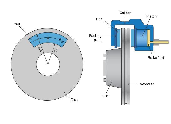 Longitudinal wheel with disc, drum, or mapped brake - Simulink